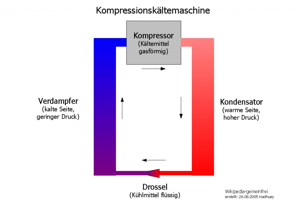 Kompressor Kühlbox Fuktionsweise